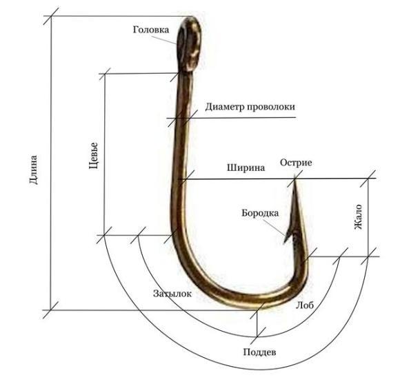 части рыболовного крючка